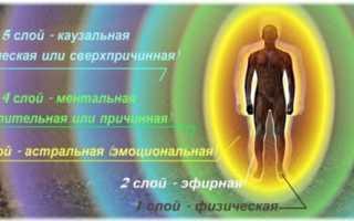 Астральное тело человека и его предназначение