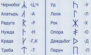 Руна Силы их значения и толкования, применение символов